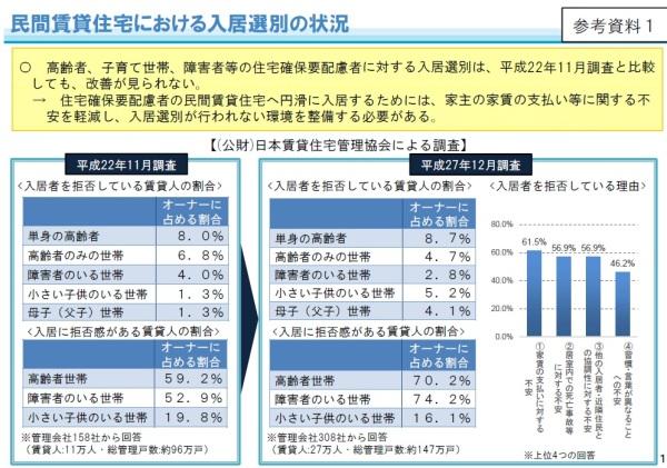 国土交通省資料「入居選別の状況」