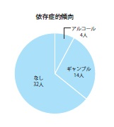 %e4%be%9d%e5%ad%98%e7%97%87%e5%82%be%e5%90%91