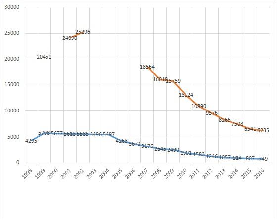 全国と東京23区の「ホームレス」の人数(厚生労働省と東京都の発表に基づく)