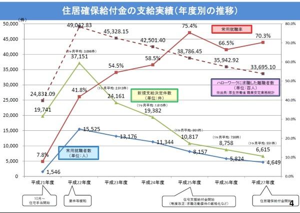 厚生労働省資料より http://www.mhlw.go.jp/file/06-Seisakujouhou-12000000-Shakaiengokyoku-Shakai/0000137286.pdf